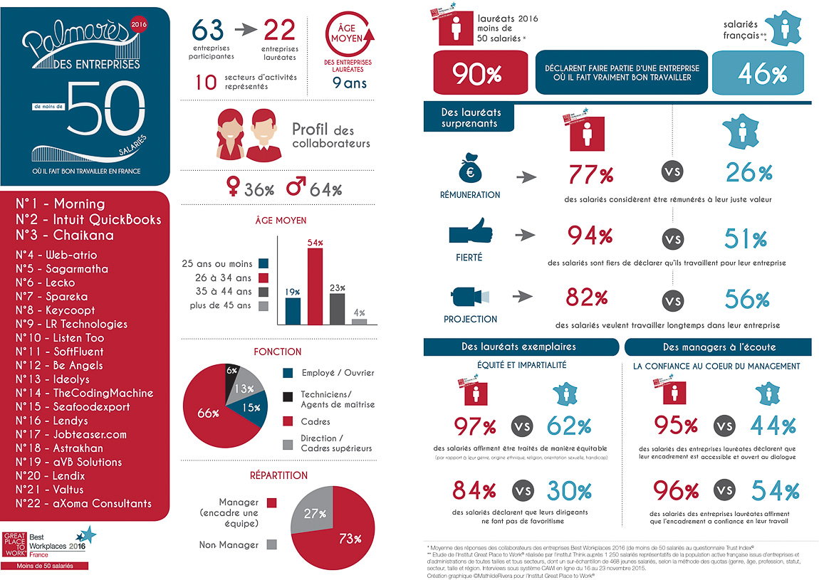 infographie palmares europe 2017 gptw